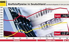 Zum Artikel ADAC: Kraftstoffpreise bleiben auf hohem Niveau