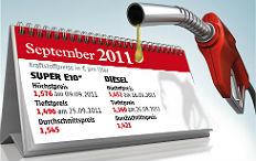 Zum Artikel 2011 wird wohl das teuerste Tank-Jahr