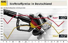 Zum Artikel ADAC: Benzin wieder deutlich teurer geworden