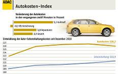 Zum Artikel Autokosten stiegen um 4,2 Prozent