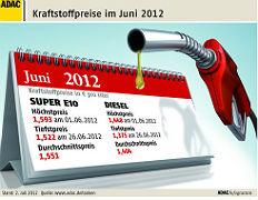 Zum Artikel ADAC: Kraftstoffpreise spuerbar gesunken