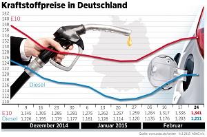 Zum Artikel Kraftstoffpreise steigen leicht